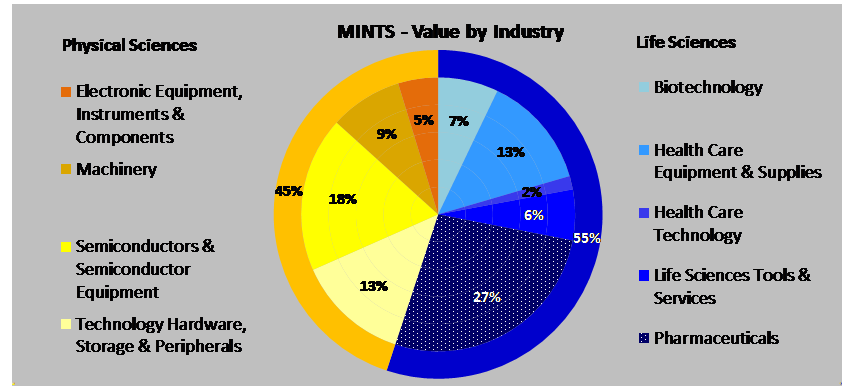 Graph showing MINTS value by industry